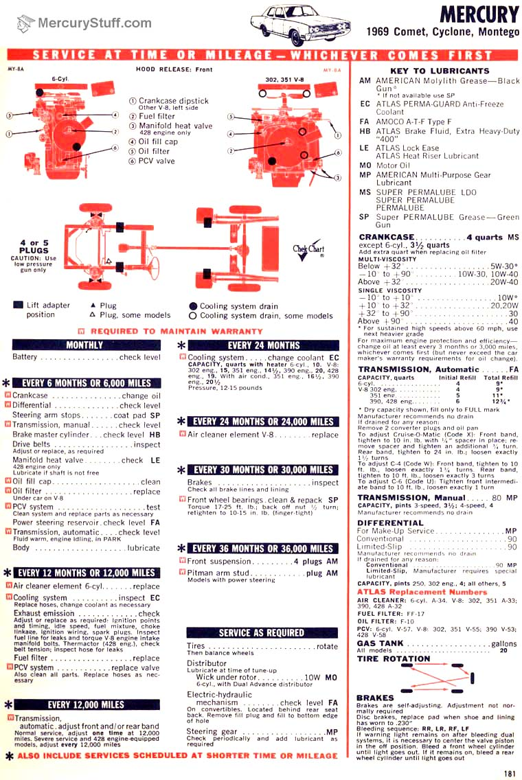1969 Comet Cyclone Montego Tune Up Charts